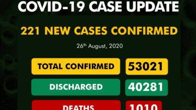 Photo of COVID-19: Kwara Maintains 14th on the table with 945 cases