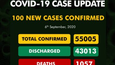 Photo of Covid-19: Nigeria records lowest daily cases in five months